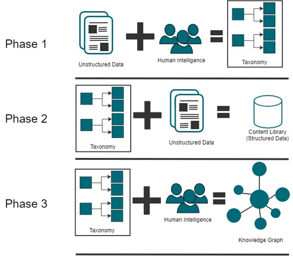 Pavilion's method for creating semantic layer. Applying human intelligence to create taxonomy, using the taxonomy to structure unstructured data. Applying human intelligence to map associations within the taxonomy in a knowledge graph.